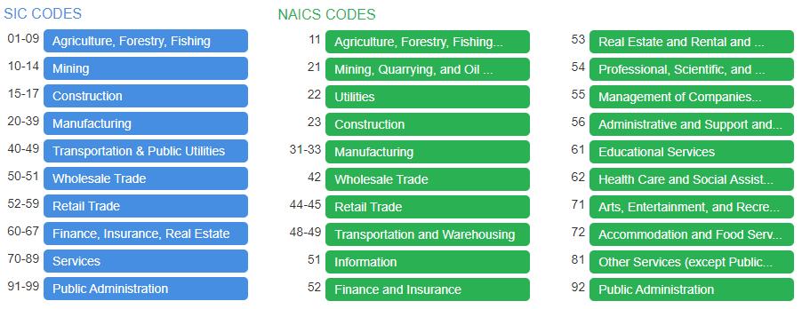 Industry Specific Marketing database list provider